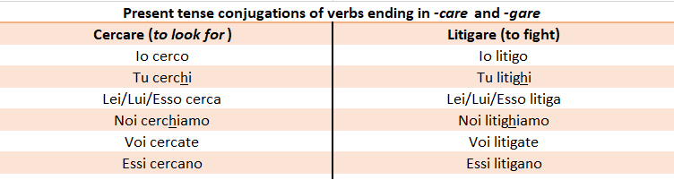 Conjugations Of Italian Are Verbs Commonly Used Words