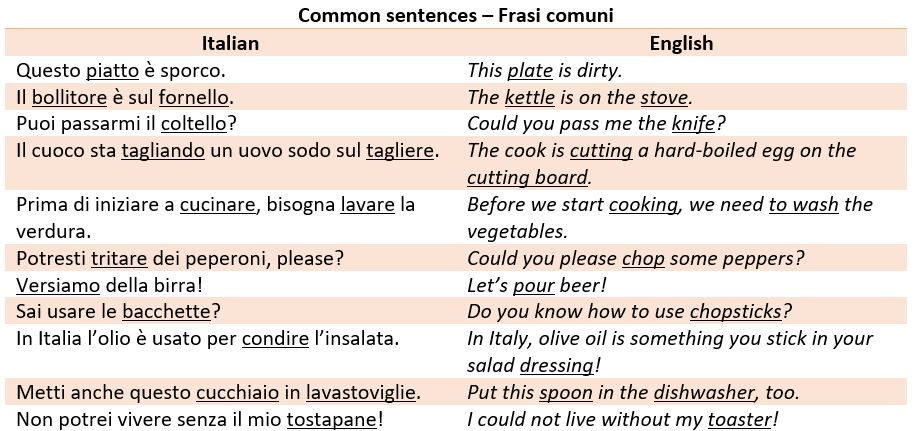 Italian Vocabulary: in the kitchen