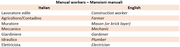 Italian most common jobs
