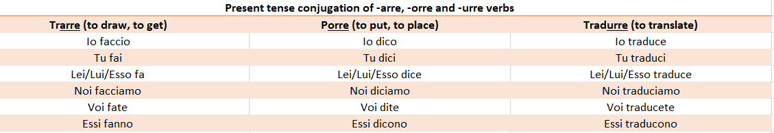 Conjugations Of Italian Ere Verbs Commonly Used Words