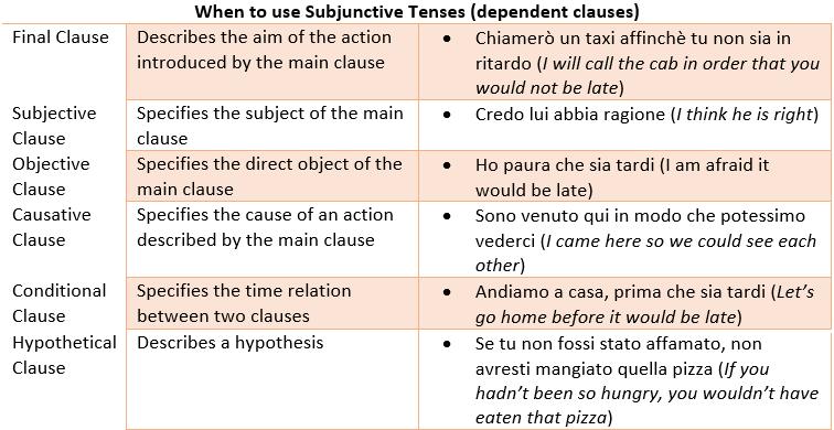 Italian Verbs: Common Tenses