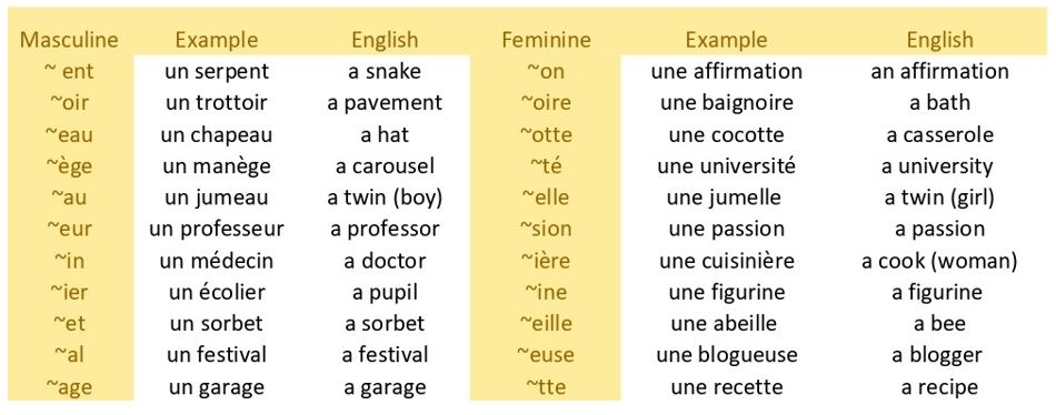 French nouns