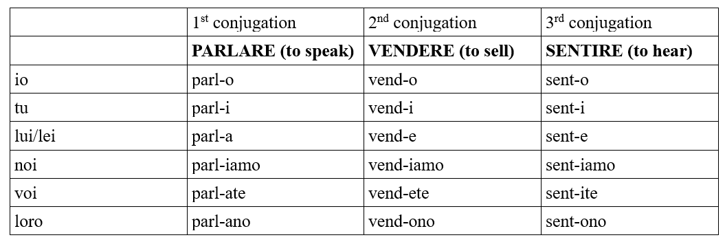 italian present tense regular verbs