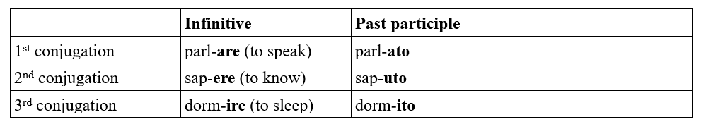 passato prossimo regular verbs