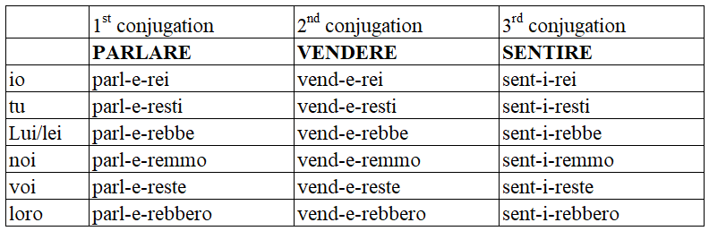italian conditional regular verbs